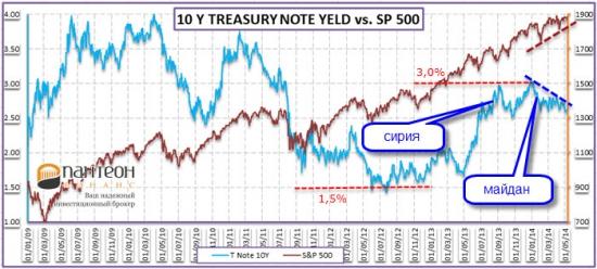 Пожар на рынке облигаций – сигнал тревоги для рынка акций