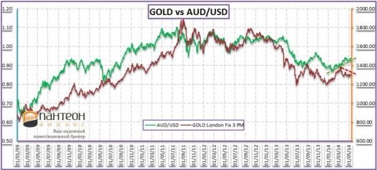 Товарные валюты, золото и нефть - к чему приведет расхождение?