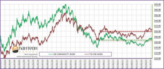 Товарные рынки – тренд продолжается