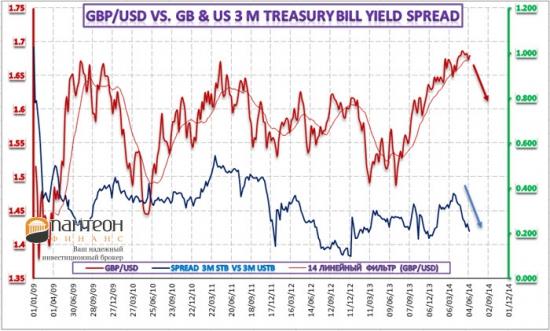 Обзор динамики британского фунта