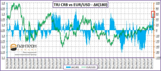 Пойдет ли евро на подъем?