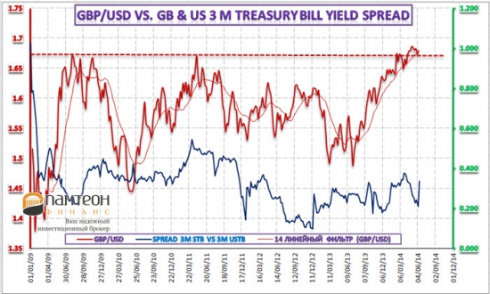 Межрыночный анализ денежного и валютного рынков