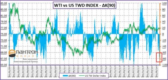 Нефть и политика ЦБ поддерживают рынки иностранных валют