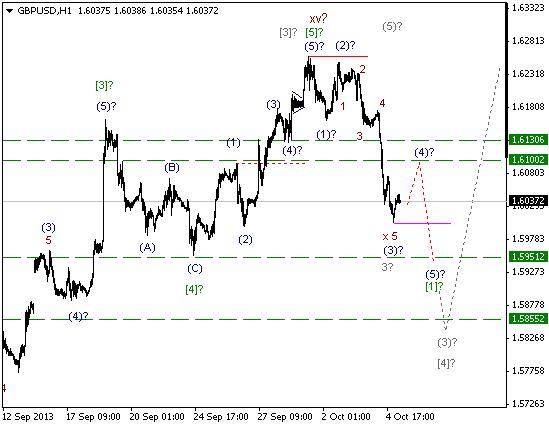 Волновой анализ и разметка GBP/USD