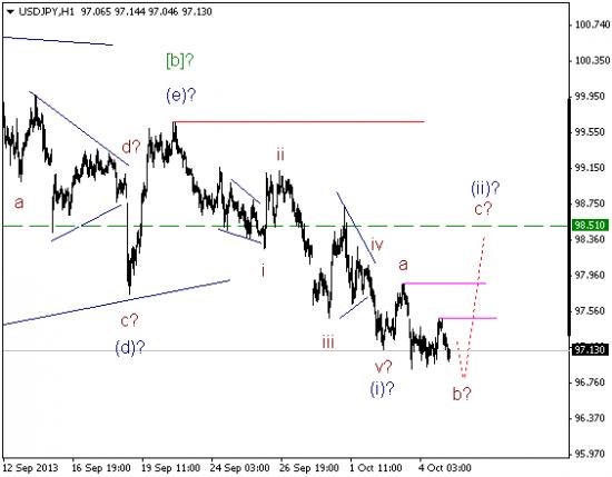 Волновой анализ и разметка USD/JPY