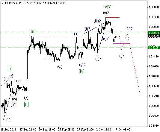 Волновой анализ и разметка EUR/USD