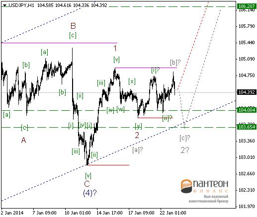 Рекомендации к продаже EUR/USD
