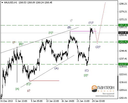 До ФРС рынки буду находиться в коррекциях