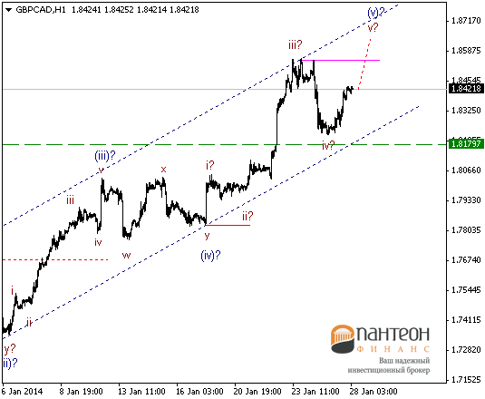 Покупки EUR/USD в преддверии ФРС
