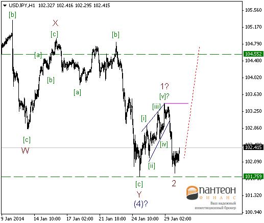 Итоги заседания ФРС не смогли, как то повлиять на рынок.