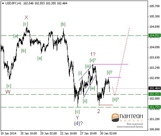 Рынки по-прежнему находятся в  зонах консолидации.