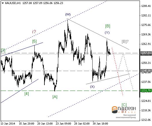 Короткие позиции по EUR/USD
