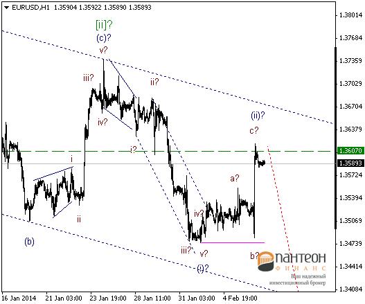 Рынки в ожидании укрепления доллара на отчетах по безработице.