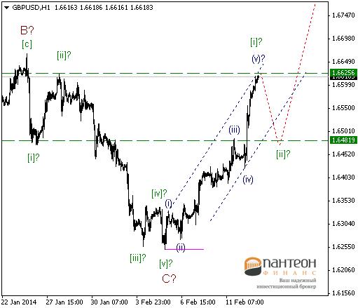 Верхом на волне. Продажи евро продолжаются