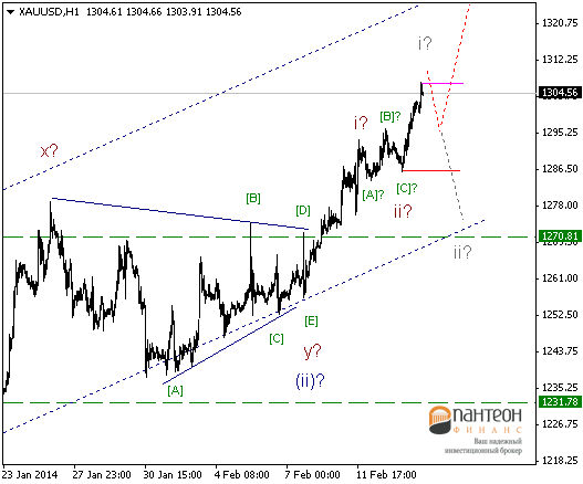 Ослабление доллара США подходит к завершению