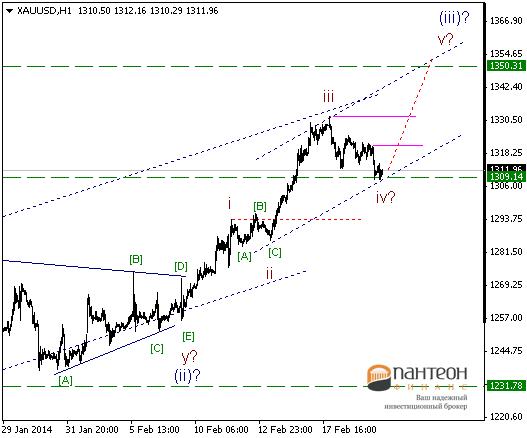 Перед укреплением доллара консолидация затянется