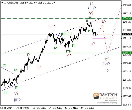 Укрепление доллара будет набирать обороты, невзирая на какие либо причины.