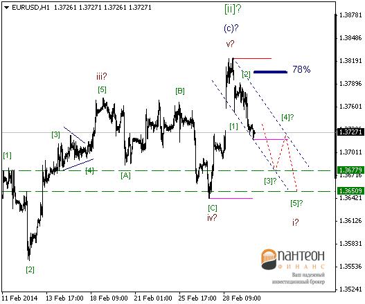 На данный момент вопрос один: как долго продолжится укрепление доллара?