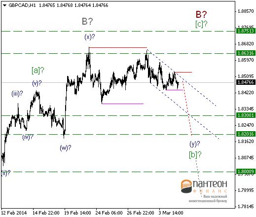 Укрепление доллара может усилить свою динамику