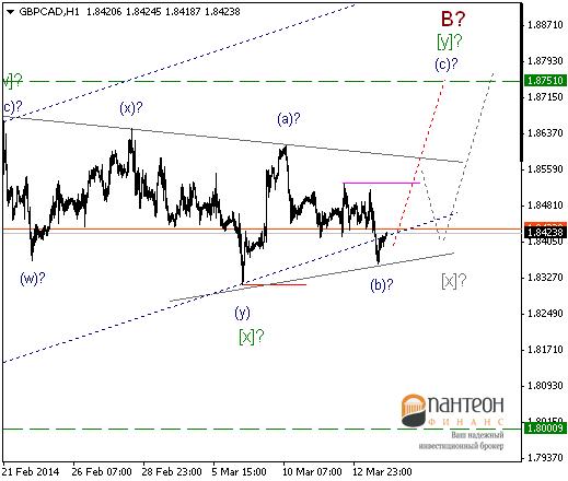 Цены достигли очередных уровней, от которых начнется укрепление доллара США.