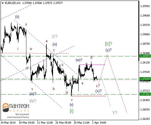 В преддверии заседания ЕЦБ волатильность на рынках буде увеличенной.