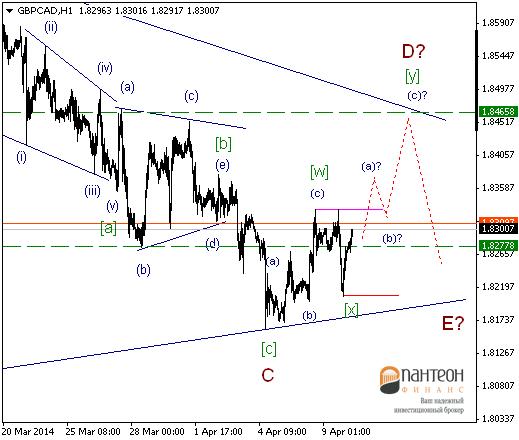Локально, доллар США будет укреплять свои позиции.