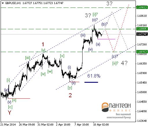 Вероятность продолжения ослабления доллара США очень велика.