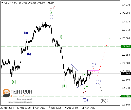 Настало время укрепления доллара США или очередная коррекция?