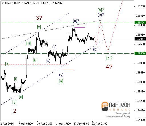 В ближайшие дни  движения на рынках могу увеличить свою волатильность.