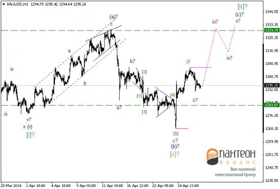 В ближайшее время ставка на доллар США, скорее всего, будет самой актуальной.