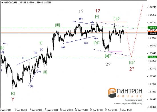 Обзор текущей ситуации по основным инструментам валютного рынка.