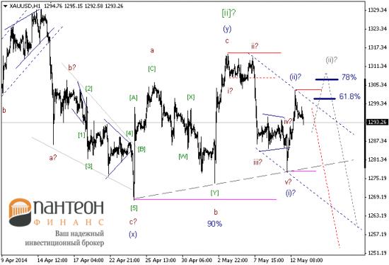 В ближайшее время рынки будут находиться в консолидации.