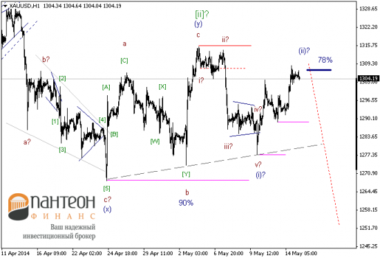Основные валютные инструменты по-прежнему находятся под давлением.