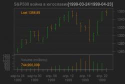 сша, война, рынок
