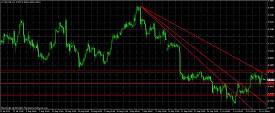 Американский доллар с начала сентября упал в цене на рынке FOREX и сформировал дно, решение за США, продолжиться ли падение