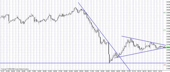 Фьюч на доллар/рубль, фигура треугольник, любители тех анализа зацените