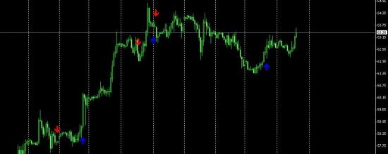 Нефть сигнал на покупку