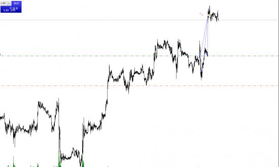 закрыл позицию с пятницы сегодня по eur/usd