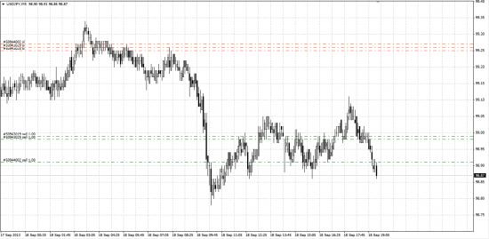 Мои сделки по EUR/USD,USD/JPY,GOLD и Silver