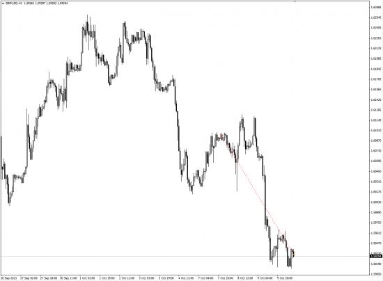 GBP/USD закрыл шорт