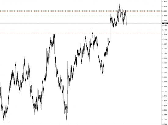 EUR/USD+ Индекс USD