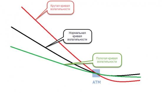 Кривая волатильности и ее влияние на выбор опционной позиции.