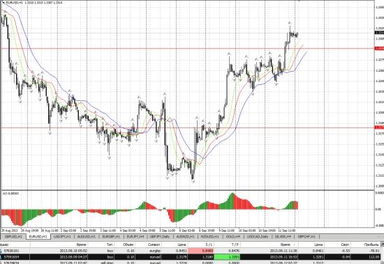 (Z) Профит по евро баксу взят