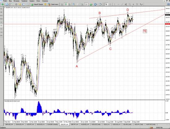 (z) Мысли по Евро-Йене
