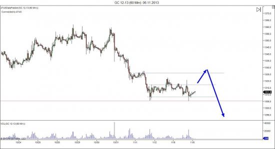 Анализ по золоту(GC)
