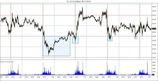 Действия(манипуляции) маркет-мейкера(крупняк)!Нефть и золото!