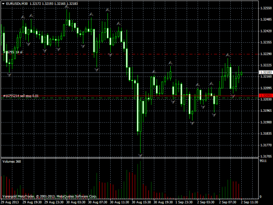 EUR/USD ожидается падение.