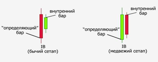 """Паттерн - """"Внутренний бар"""""""