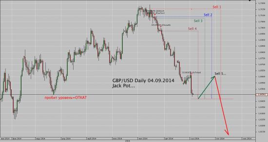 ≤00≥ GBP/USD  Jack Pot однако...