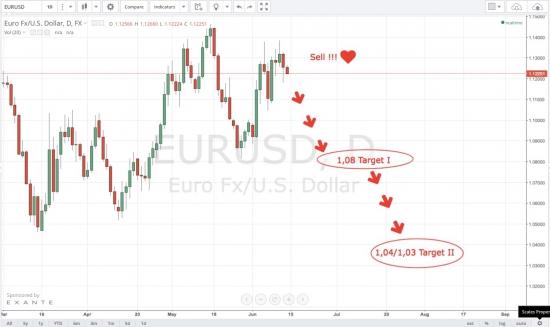 ≤00≥ Цели для шорта по Евре...